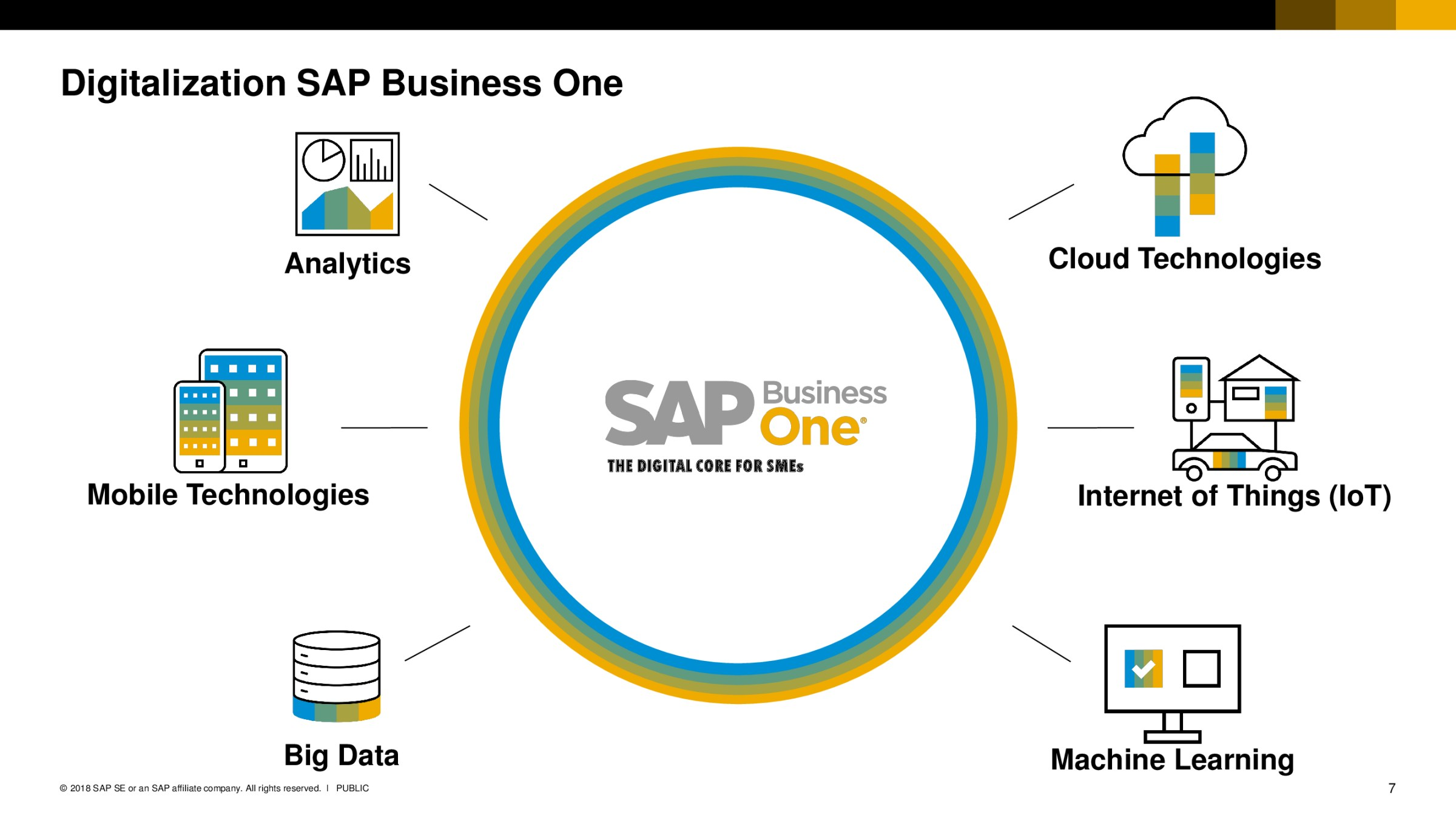 SAP Business One Annual Event 2018 - Vanguard